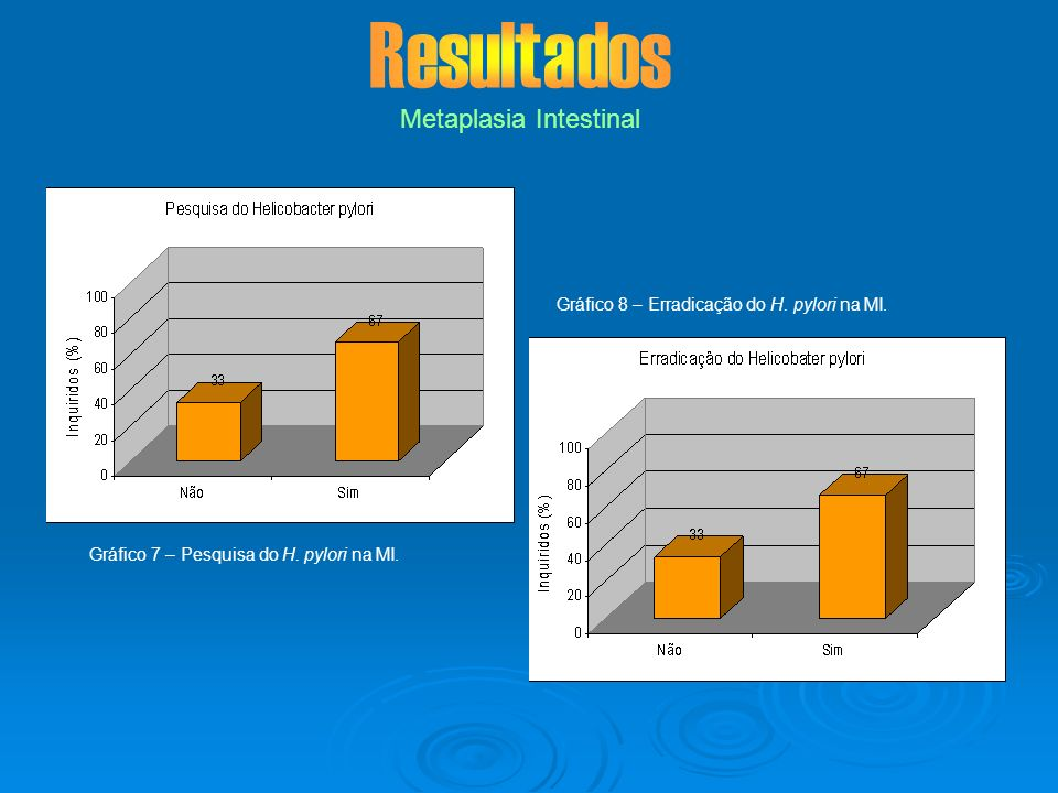 Metaplasia Intestinal Gráfico 7 – Pesquisa do H. pylori na MI. Gráfico 8 – Erradicação do H. pylori na MI.
