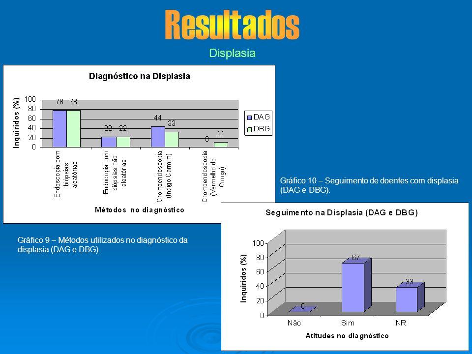Displasia Gráfico 9 – Métodos utilizados no diagnóstico da displasia (DAG e DBG). Gráfico 10 – Seguimento de doentes com displasia (DAG e DBG).