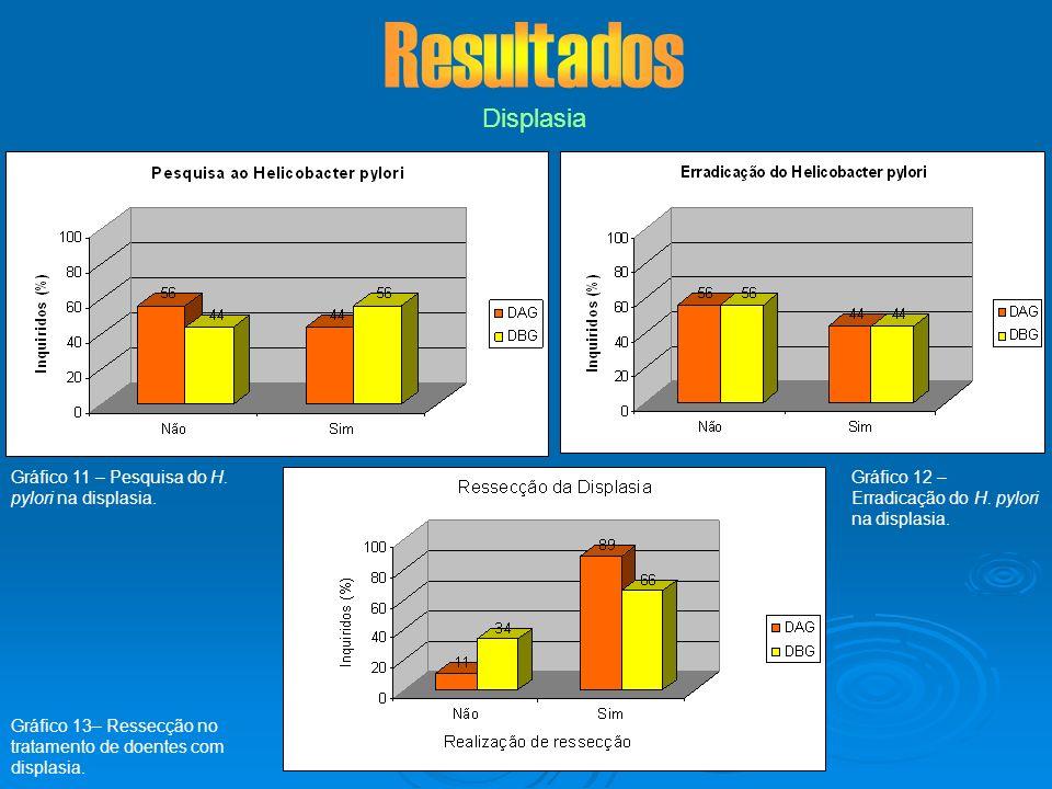 Displasia Gráfico 12 – Erradicação do H. pylori na displasia. Gráfico 13– Ressecção no tratamento de doentes com displasia. Gráfico 11 – Pesquisa do H