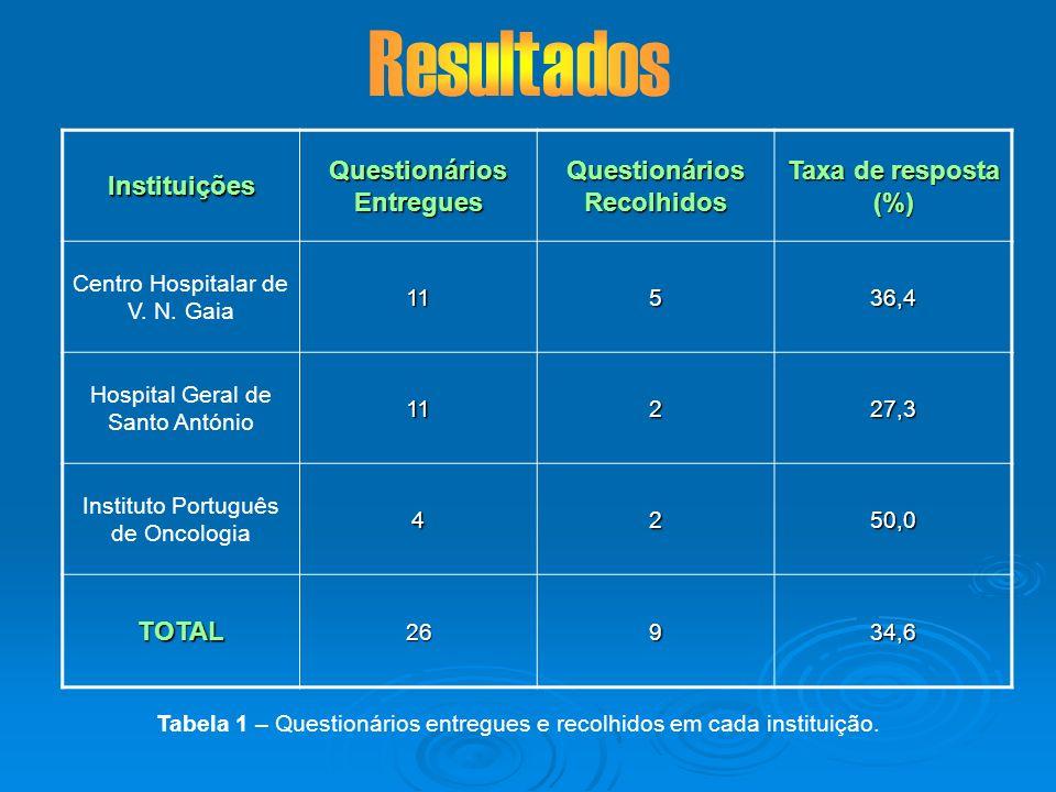 Instituições Questionários Entregues Questionários Recolhidos Taxa de resposta (%) Centro Hospitalar de V. N. Gaia11536,4 Hospital Geral de Santo Antó