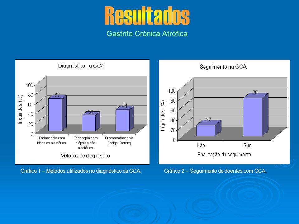 Gastrite Crónica Atrófica Gráfico 1 – Métodos utilizados no diagnóstico da GCA.Gráfico 2 – Seguimento de doentes com GCA.