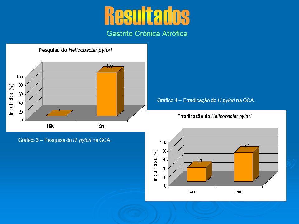 Gastrite Crónica Atrófica Gráfico 3 – Pesquisa do H. pylori na GCA. Gráfico 4 – Erradicação do H.pylori na GCA.