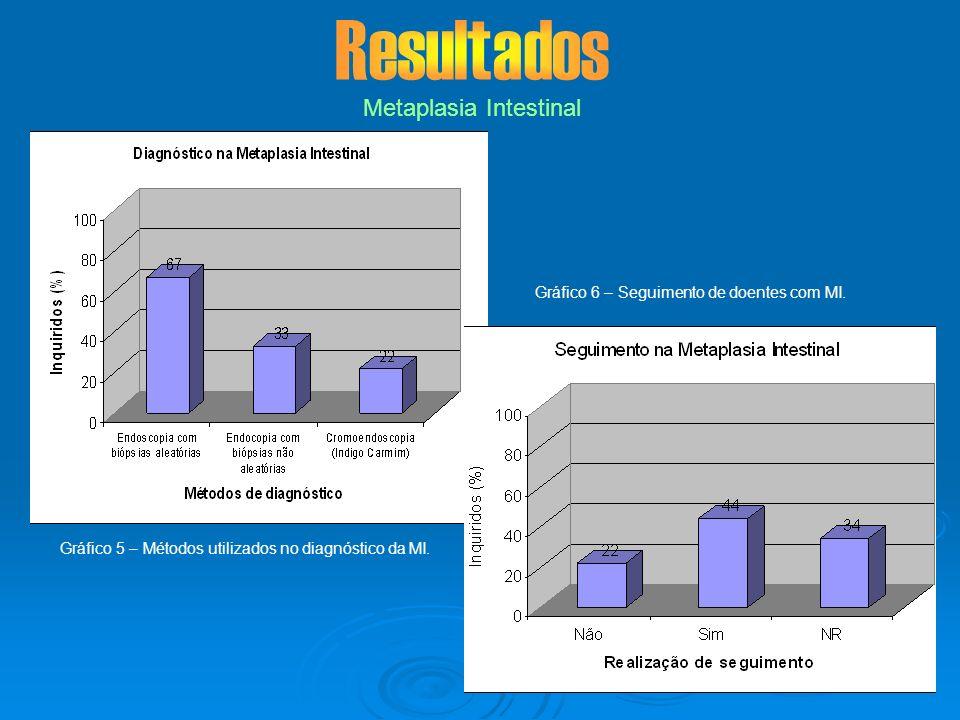 Metaplasia Intestinal Gráfico 5 – Métodos utilizados no diagnóstico da MI. Gráfico 6 – Seguimento de doentes com MI.