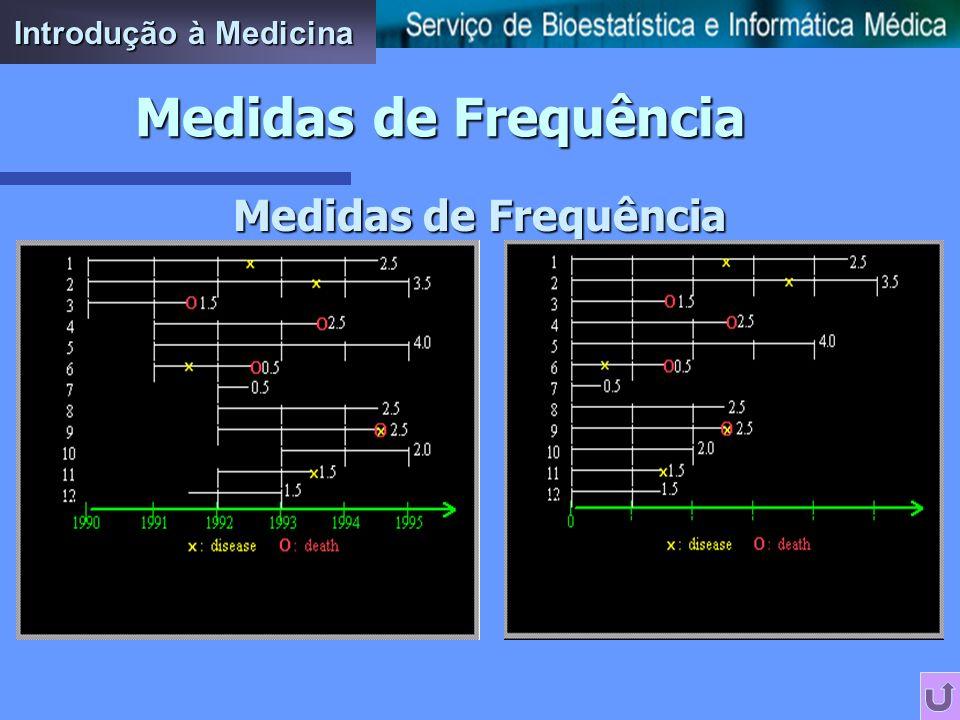 Incidência Cumulativa IC = I / N Problemas ao assumir um coorte fixo n Tamanho do coorte pode ir sendo reduzido ao longo do período de seguimento; n P