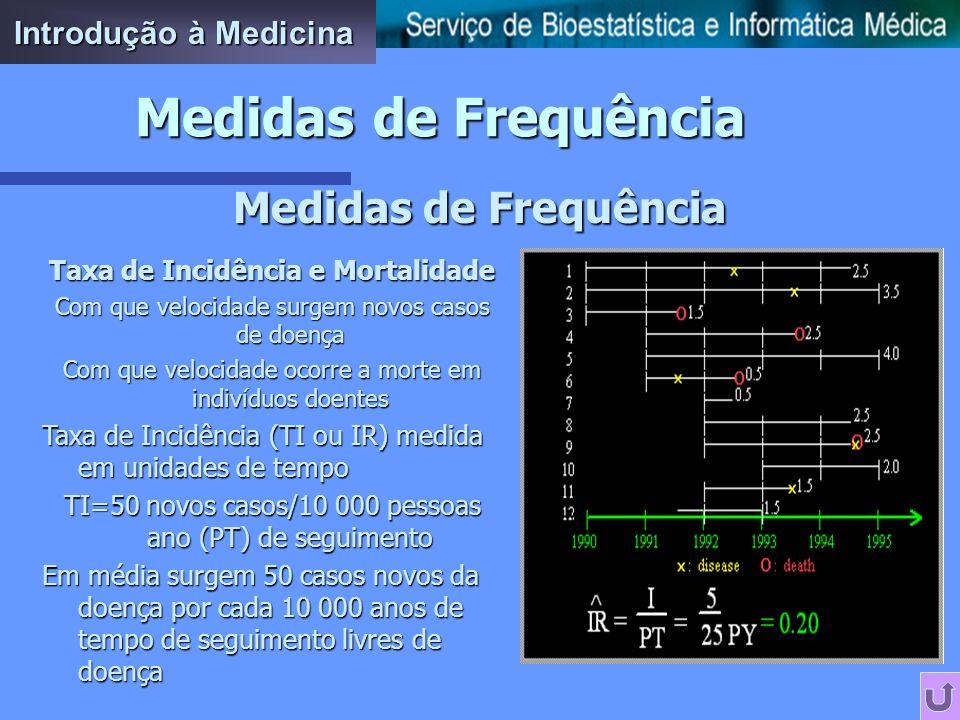 Medidas de Frequência Introdução à Medicina