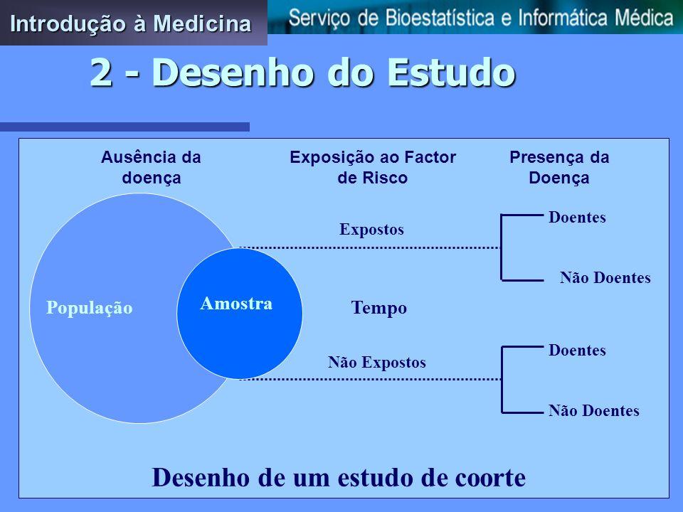 Desenho de um estudo transversal Expostos e Doentes Determinação da Exposição e/ou da Presença de Doença Selecção da Amostra População Expostos e Não