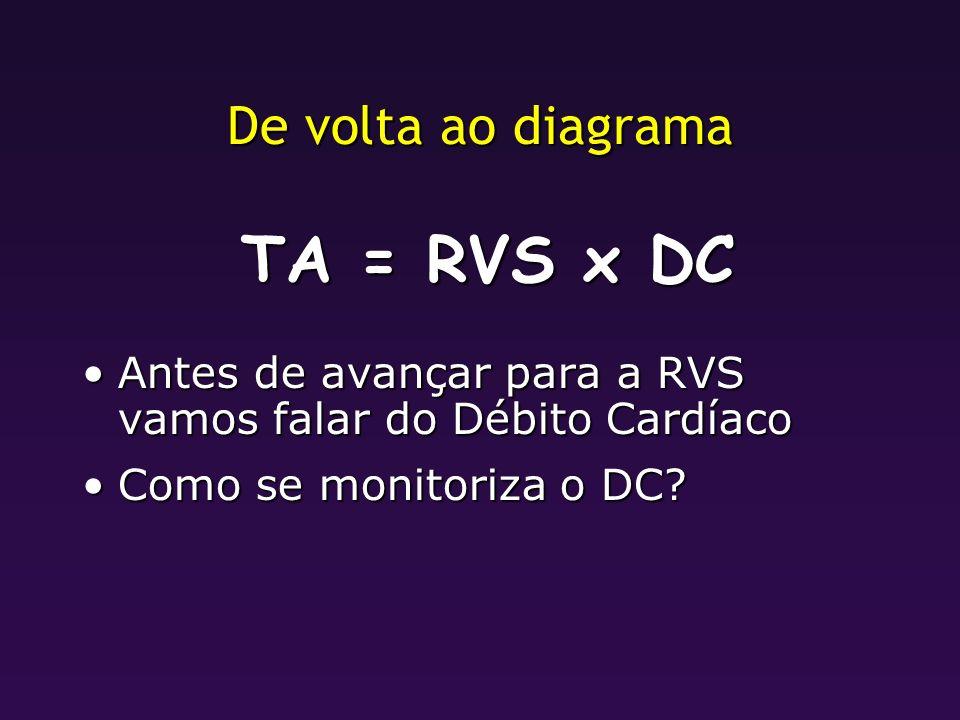 De volta ao diagrama TA = RVS x DC Antes de avançar para a RVS vamos falar do Débito CardíacoAntes de avançar para a RVS vamos falar do Débito Cardíac