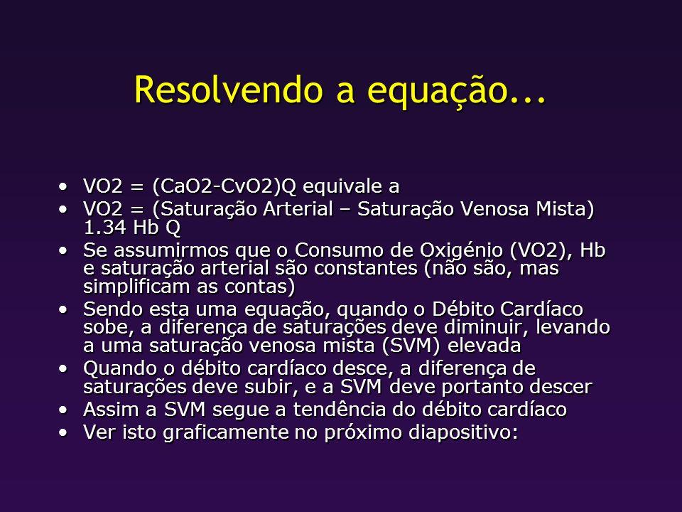 Resolvendo a equação... VO2 = (CaO2-CvO2)Q equivale aVO2 = (CaO2-CvO2)Q equivale a VO2 = (Saturação Arterial – Saturação Venosa Mista) 1.34 Hb QVO2 =
