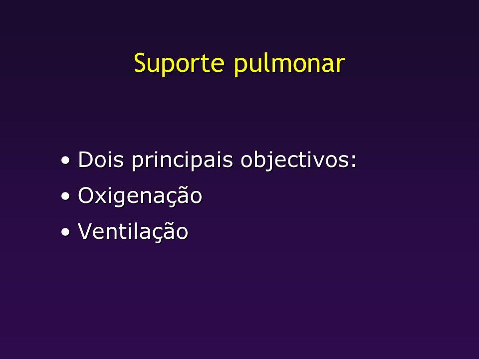 Suporte pulmonar Dois principais objectivos:Dois principais objectivos: OxigenaçãoOxigenação VentilaçãoVentilação