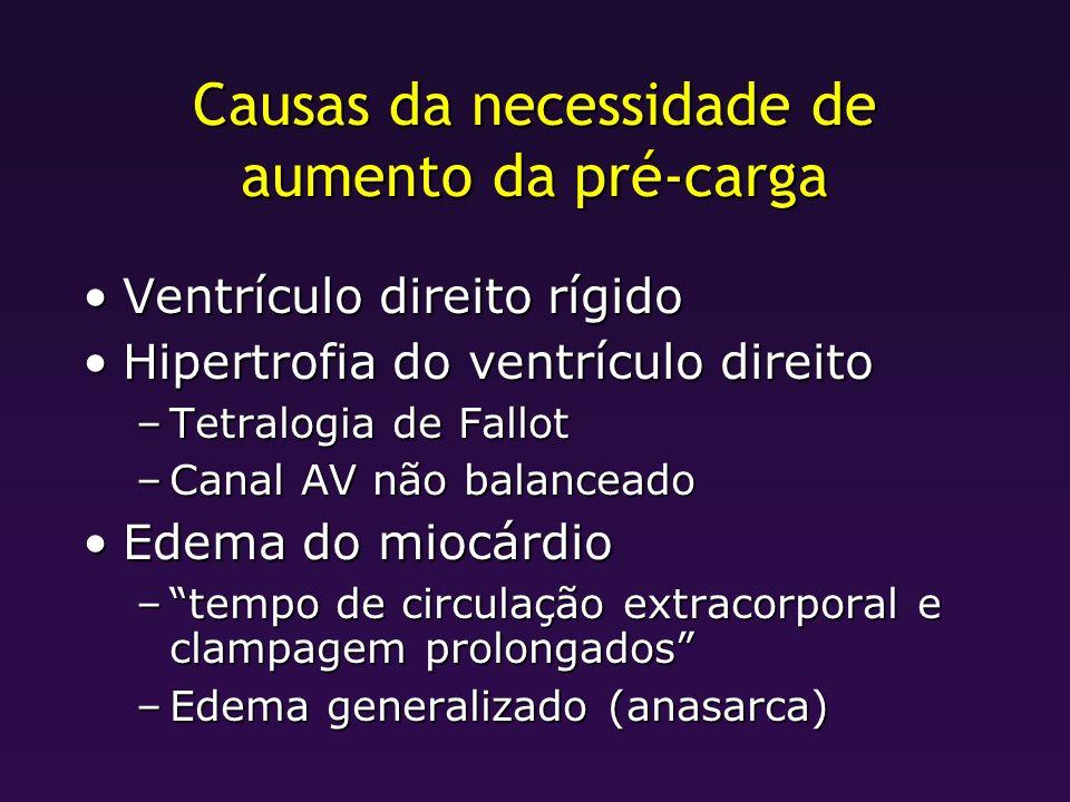 Causas da necessidade de aumento da pré-carga Ventrículo direito rígidoVentrículo direito rígido Hipertrofia do ventrículo direitoHipertrofia do ventr