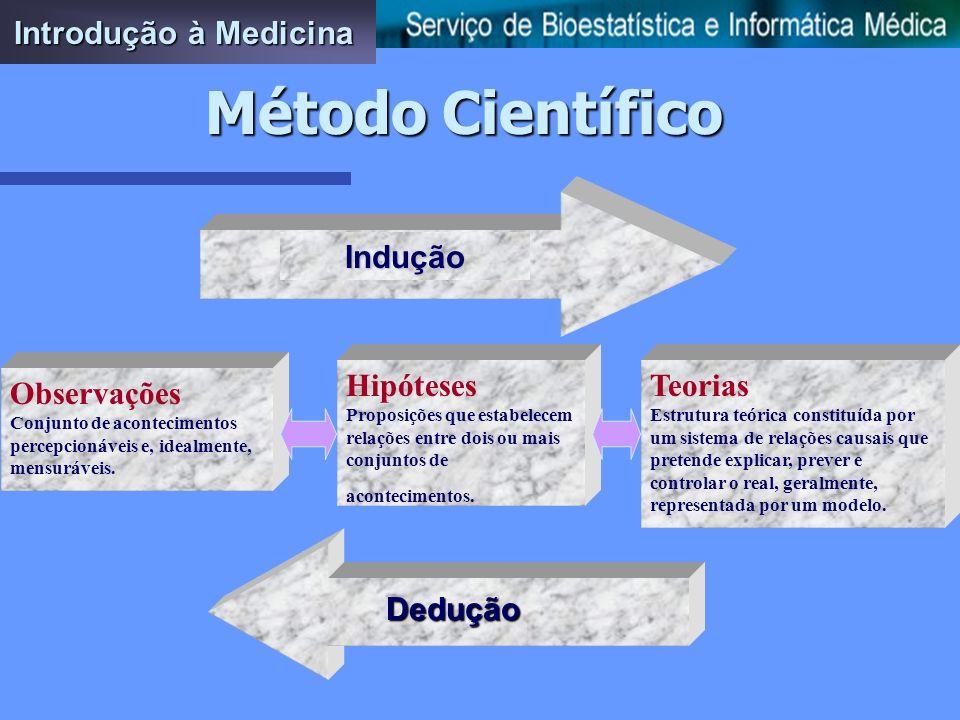 Introdução à Medicina Método Científico ObjectoMétodoLinguagem Ciência