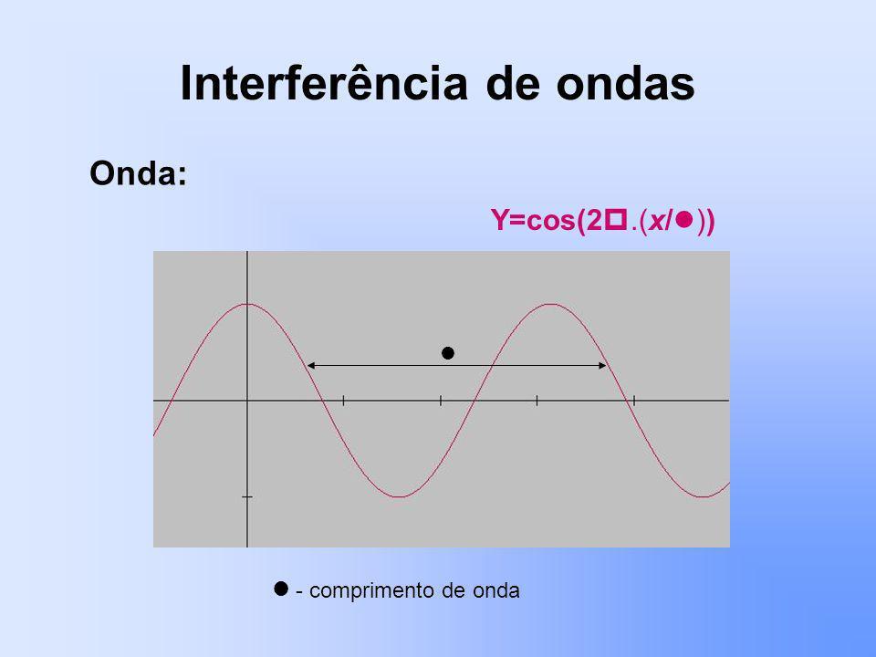 Interferência de ondas Onda: Y=cos(2.(x/ )) - comprimento de onda