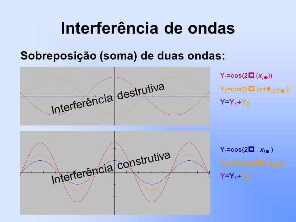 Interferência de ondas Sobreposição (soma) de duas ondas: Y 1 =cos(2. ( x / )) Y 2 =cos[2.(x+ /2 ) / ] Y=Y 1 +Y 2 Y 1 =cos(2. x / ) Y 2 =1.5cos[2.(x /