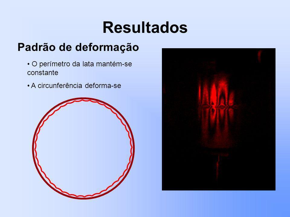 Resultados O perímetro da lata mantém-se constante A circunferência deforma-se Padrão de deformação