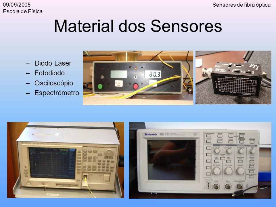 09/09/2005 Escola de Física Sensores de fibra óptica Material dos Sensores –Diodo Laser –Fotodiodo –Osciloscópio –Espectrómetro