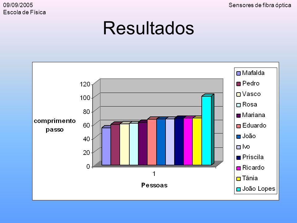 09/09/2005 Escola de Física Sensores de fibra óptica Resultados
