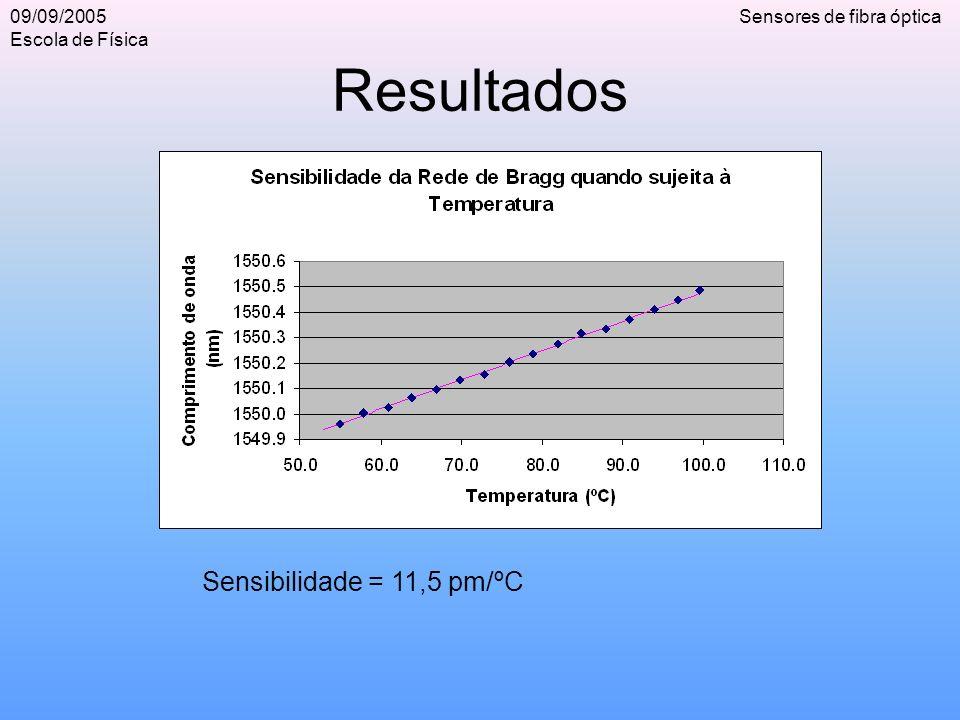09/09/2005 Escola de Física Sensores de fibra óptica Resultados Sensibilidade = 11,5 pm/ºC