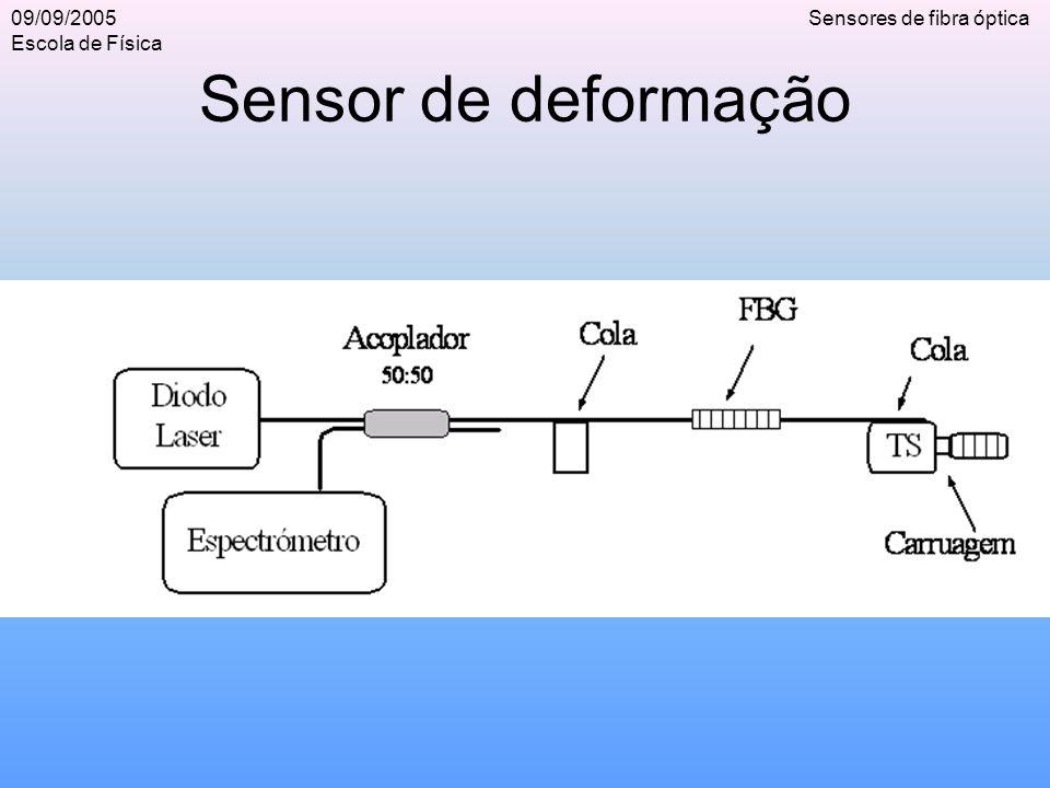 09/09/2005 Escola de Física Sensores de fibra óptica Sensor de deformação