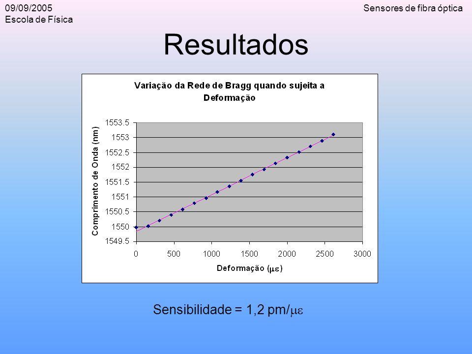 09/09/2005 Escola de Física Sensores de fibra óptica Resultados Sensibilidade = 1,2 pm/