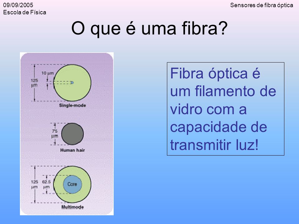 09/09/2005 Escola de Física Sensores de fibra óptica Como funciona.