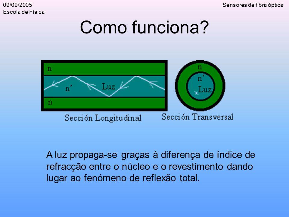 09/09/2005 Escola de Física Sensores de fibra óptica Como funciona? A luz propaga-se graças à diferença de índice de refracção entre o núcleo e o reve