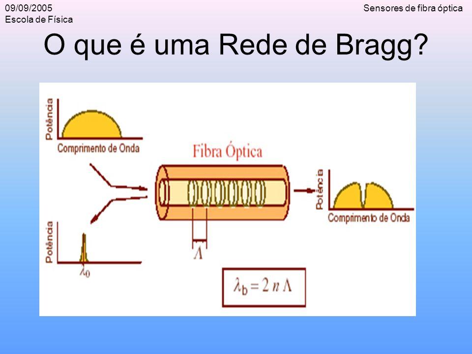 09/09/2005 Escola de Física Sensores de fibra óptica O que é uma Rede de Bragg?