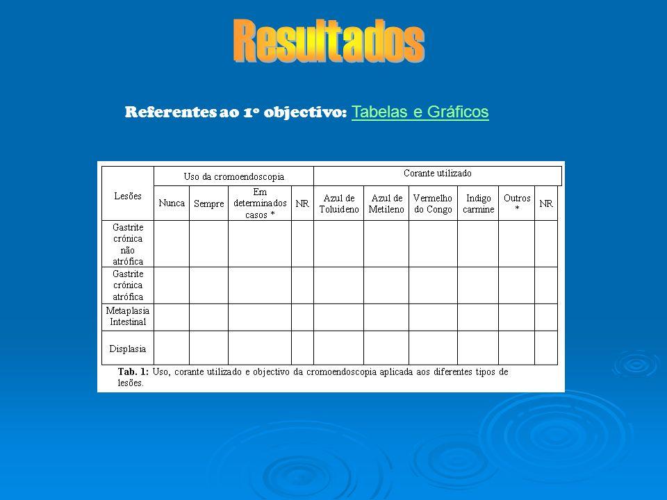 Referentes ao 1º objectivo: Tabelas e GráficosTabelas e Gráficos