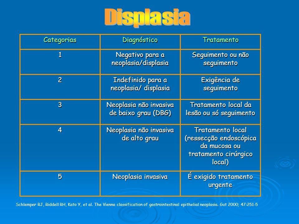 Schlemper RJ, Riddell RH, Kato Y, et al. The Vienna classification of gastrointestinal epithelial neoplasia. Gut 2000; 47:251-5CategoriasDiagnósticoTr