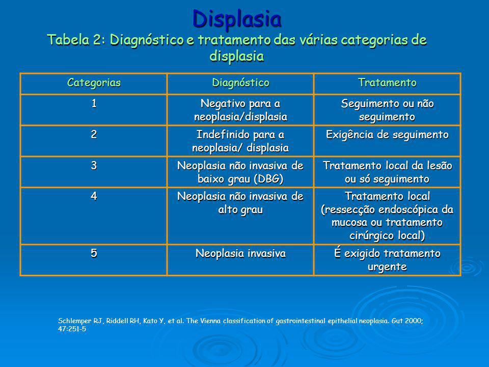 Displasia Tabela 2: Diagnóstico e tratamento das várias categorias de displasia CategoriasDiagnósticoTratamento 1 Negativo para a neoplasia/displasia