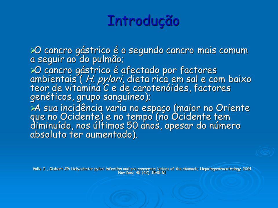 Descrição da cascata de carcinogénese gástrica (Pelayo de Correa, 1988) Gastrite Crónica Gastrite Crónica Atrófica Metaplasia intestinal Displasia Adenocarcinoma gástrico (processo multifactorial) Correa P.
