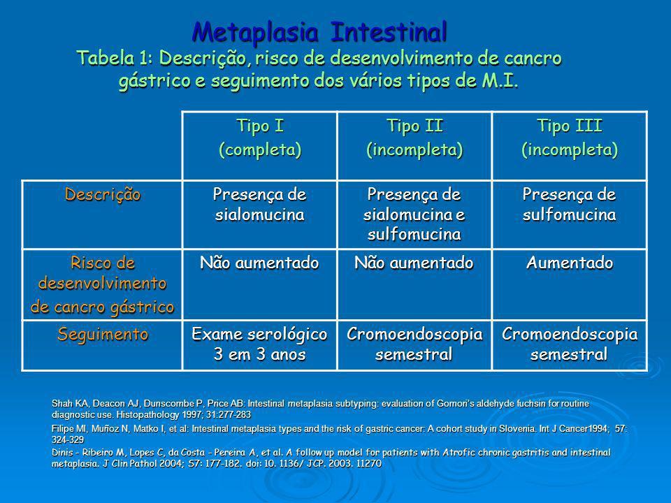 Metaplasia Intestinal Tabela 1: Descrição, risco de desenvolvimento de cancro gástrico e seguimento dos vários tipos de M.I. Shah KA, Deacon AJ, Dunsc
