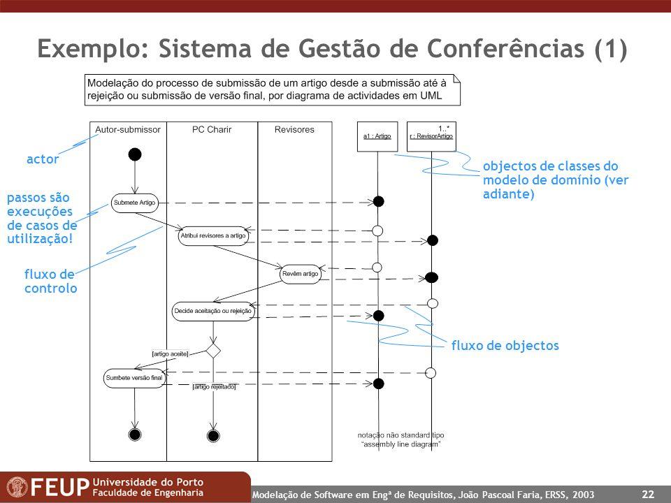 Modelação de Software em Engª de Requisitos, João Pascoal Faria, ERSS, 2003 22 Exemplo: Sistema de Gestão de Conferências (1) objectos de classes do m