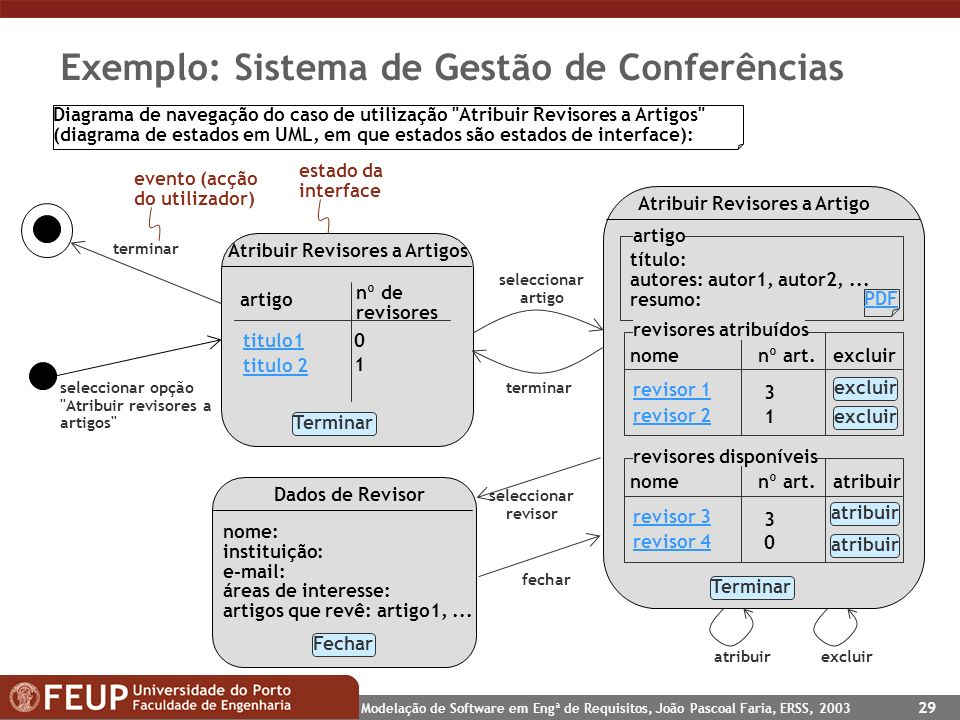 Modelação de Software em Engª de Requisitos, João Pascoal Faria, ERSS, 2003 29 Exemplo: Sistema de Gestão de Conferências seleccionar opção