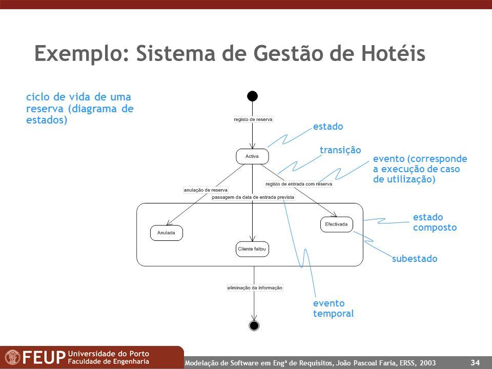 Modelação de Software em Engª de Requisitos, João Pascoal Faria, ERSS, 2003 34 Exemplo: Sistema de Gestão de Hotéis ciclo de vida de uma reserva (diag