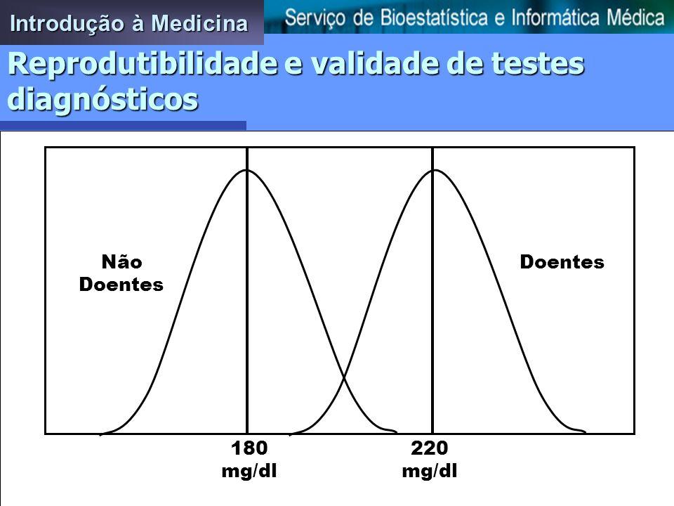 Introdução à Medicina DoentesNão Doentes 220 mg/dl 180 mg/dl Reprodutibilidade e validade de testes diagnósticos