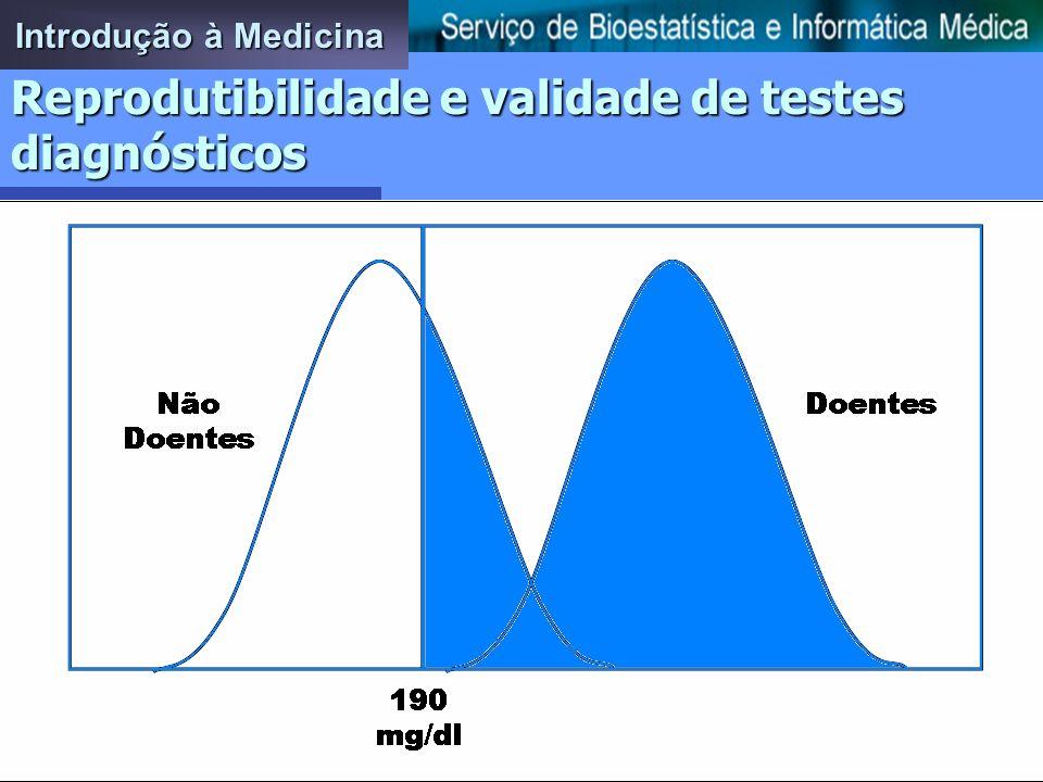 n Validade –Má classificação diferencial e não diferencial 60 40 40 60 48 52 32 68 60 40 40 60 60 40 32 68 Conteúdo de gordura na dieta Alto Baixo Conteúdo de gordura na dieta Alto Baixo Conteúdo de gordura na dieta Alto Baixo Conteúdo de gordura na dieta Alto Baixo OR = (60*60)/(40*40) = 2,3 OR = (60*68)/(32*40) = 3,2 OR = (48*68)/(32*52) = 2,0 OR = (60*60)/(40*40) = 2,3 Má classificação não diferencial (em 20% de casos e controlos) Má classificação diferencial (só em 20% dos controlos) EAM Sem EAM Sem EAM Sem EAM Sem EAM Introdução à Medicina Precisão e Validade de estudos
