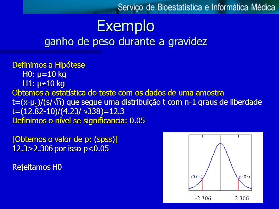 Exemplo ganho de peso durante a gravidez Definimos a Hipótese H0: µ=10 kg H1: µ 10 kg Obtemos a estatística do teste com os dados de uma amostra t=(x-