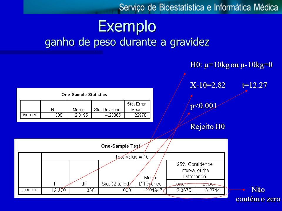 Exemplo ganho de peso durante a gravidez H0: µ=10kg ou µ-10kg=0 X-10=2.82 t=12.27 p<0.001 Rejeito H0 Não contém o zero