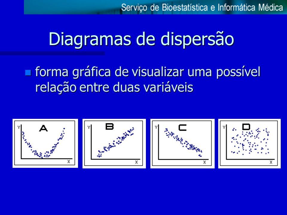 Diagramas de dispersão n forma gráfica de visualizar uma possível relação entre duas variáveis