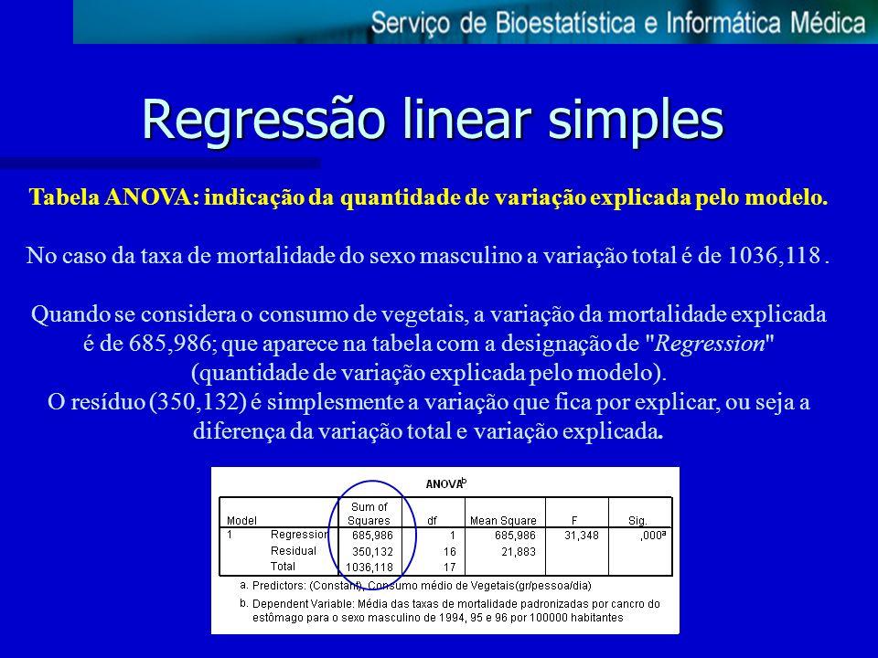 Regressão linear simples Tabela ANOVA: indicação da quantidade de variação explicada pelo modelo. No caso da taxa de mortalidade do sexo masculino a v