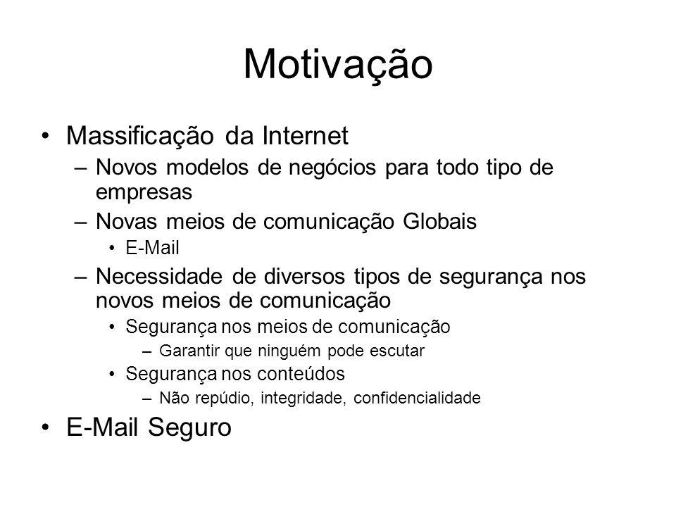 Motivação Massificação da Internet –Novos modelos de negócios para todo tipo de empresas –Novas meios de comunicação Globais E-Mail –Necessidade de di