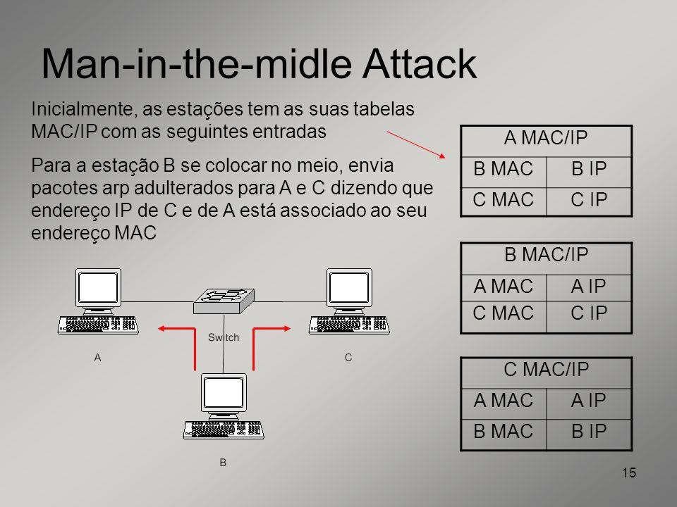 15 Man-in-the-midle Attack A MAC/IP B MACB IP C MACC IP B MAC/IP A MACA IP C MACC IP C MAC/IP A MACA IP B MACB IP Inicialmente, as estações tem as sua