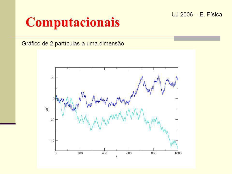 Computacionais UJ 2006 – E. Física Gráfico de 2 partículas a uma dimensão