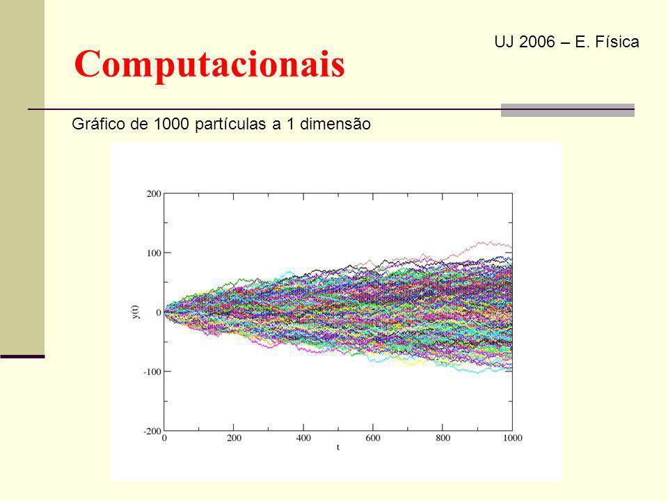 Computacionais UJ 2006 – E. Física Gráfico de 1000 partículas a 1 dimensão