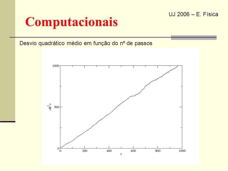 Computacionais UJ 2006 – E. Física Desvio quadrático médio em função do nº de passos