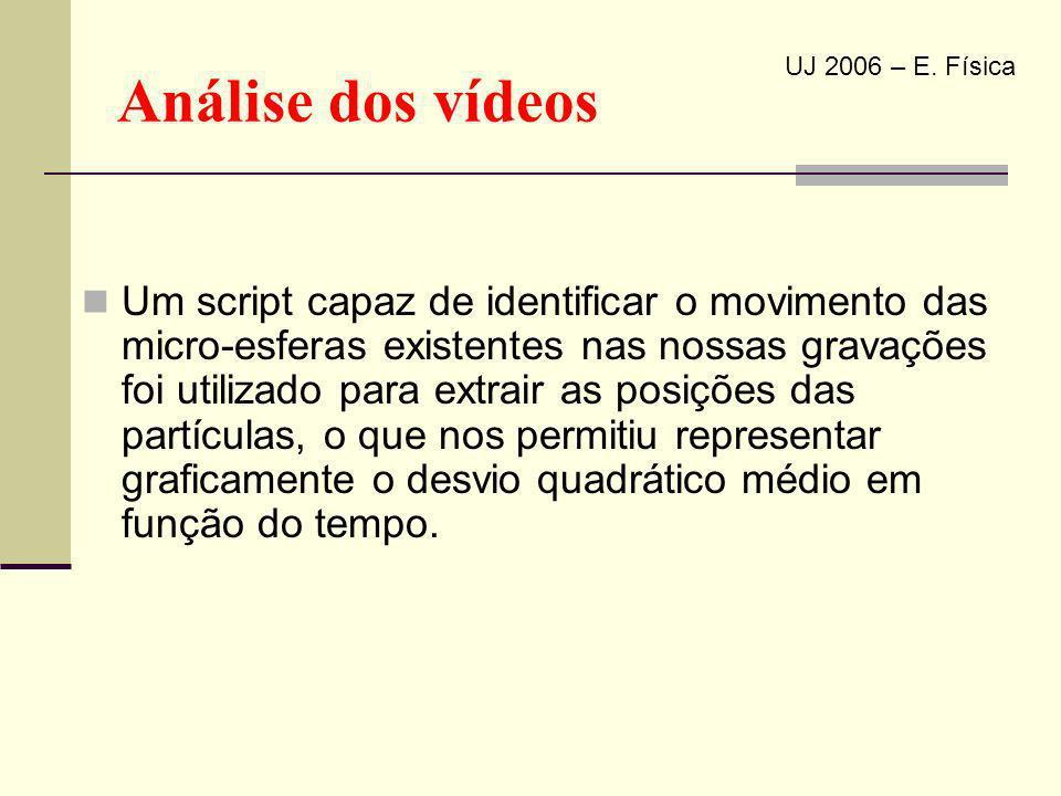 Análise dos vídeos Um script capaz de identificar o movimento das micro-esferas existentes nas nossas gravações foi utilizado para extrair as posições