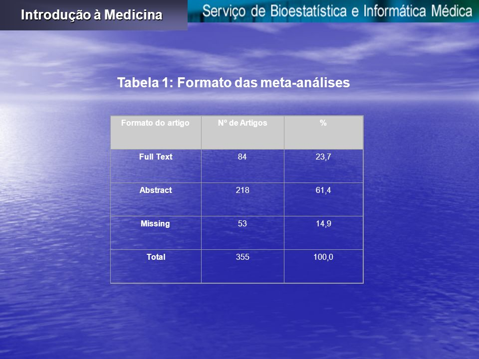 Tabela 1: Formato das meta-análises Formato do artigoNº de Artigos% Full Text8423,7 Abstract21861,4 Missing5314,9 Total355100,0 Introdução à Medicina
