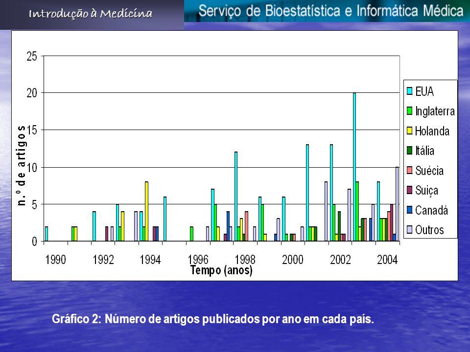 Gráfico 2: Número de artigos publicados por ano em cada país. Introdução à Medicina