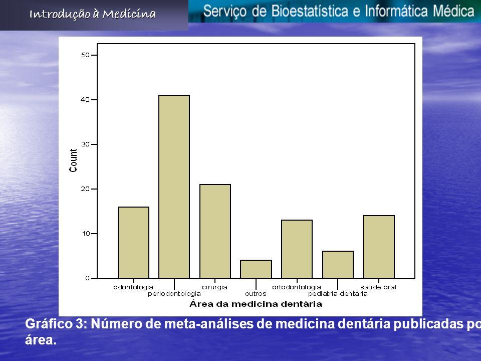 Gráfico 3: Número de meta-análises de medicina dentária publicadas por área. Introdução à Medicina