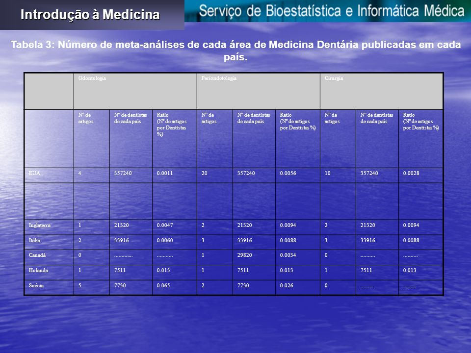 Tabela 3: Número de meta-análises de cada área de Medicina Dentária publicadas em cada país.